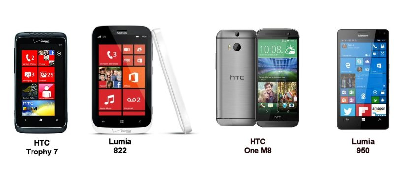 I am test driving an Android phone after Microsoft all but dropped